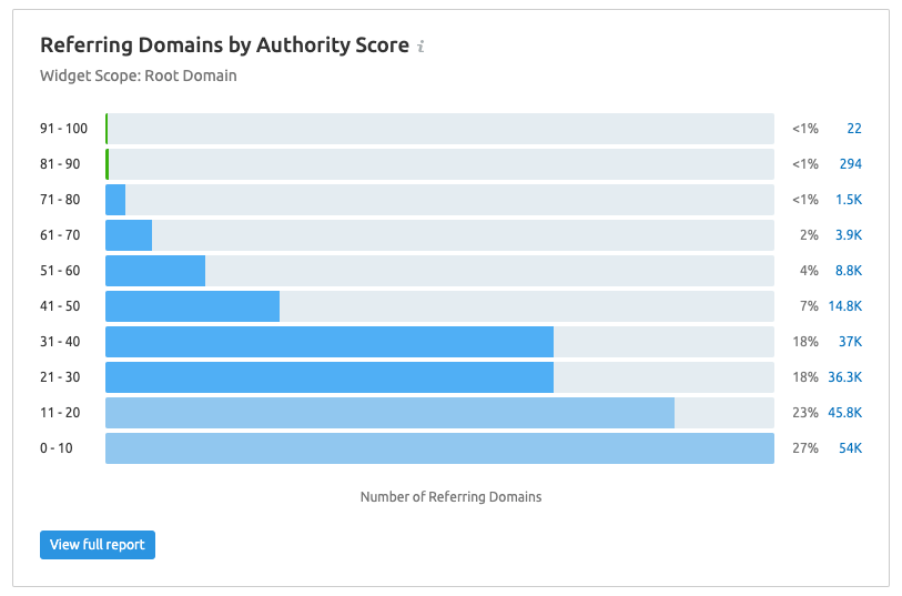 Referring-Domains-by-Authority
