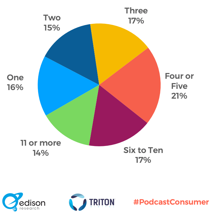 Weekly Podcast Consumers