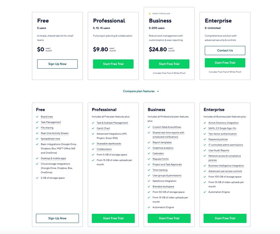 Wrike Pricing
