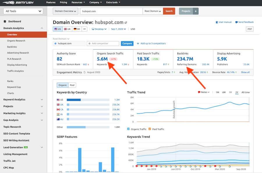 SEMrush-Domain-Overview