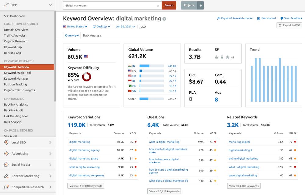 Semrush Keyword Overview tool