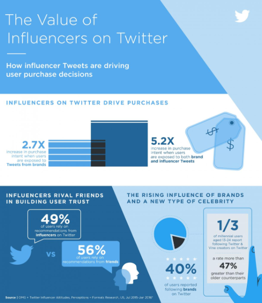 Twitter Influencer Infographic